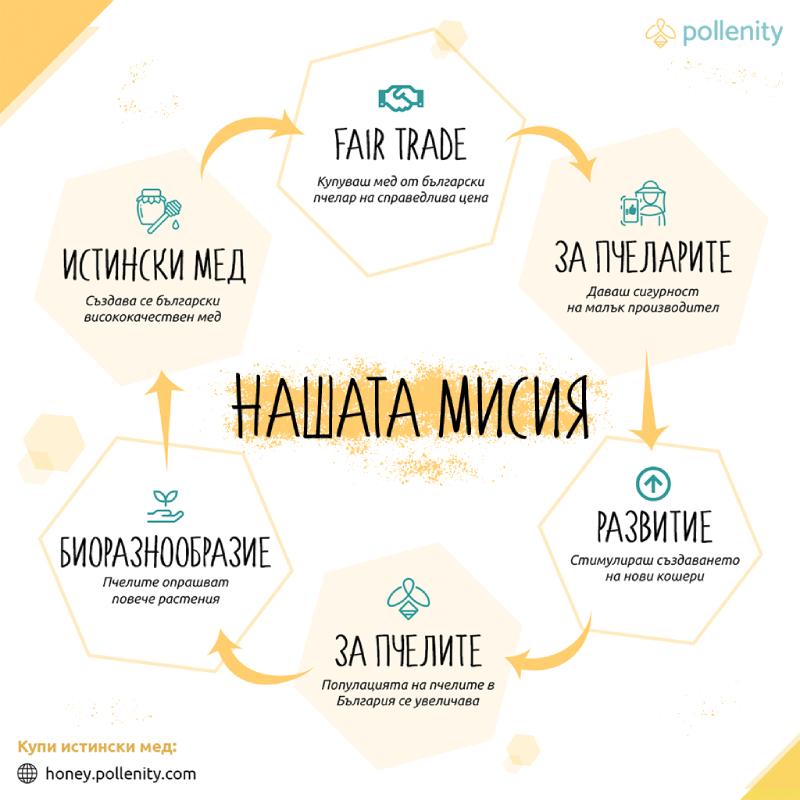 инфографика със стъпките на мисията на проекта Истински мед